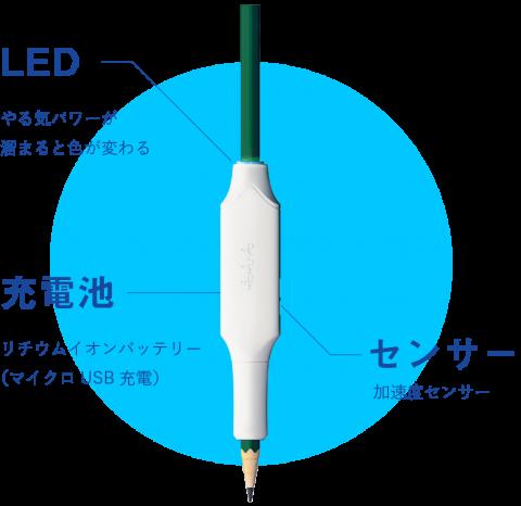 IoT文具「しゅくだいやる気ペン」