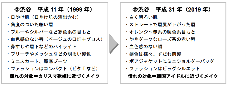 20年前との比較