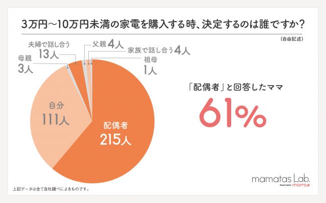 3万円以上の家電購入時の決定権のグラフ