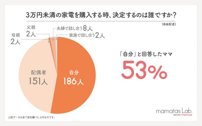 3万円未満の家電購入時の決定権のグラフ