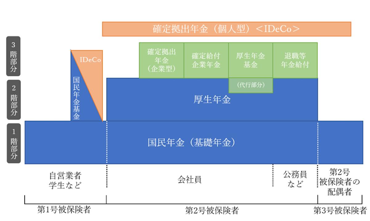 年金グラフ