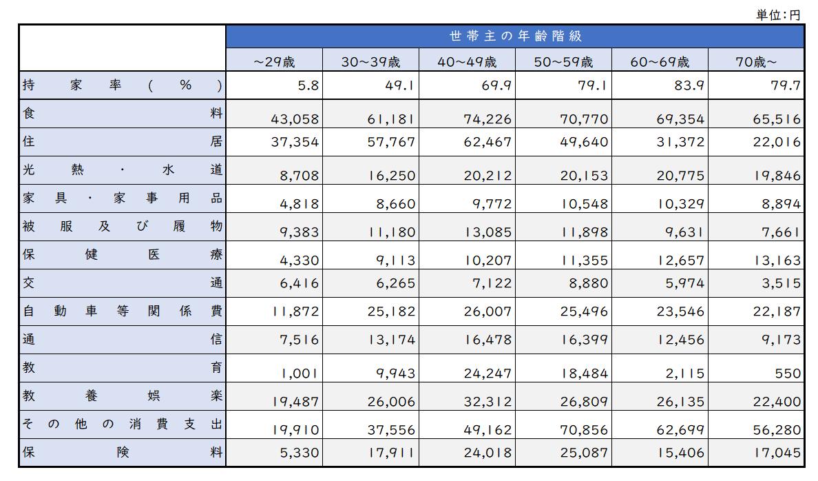世帯主年齢別・1世帯当たり1か月間の支出内訳