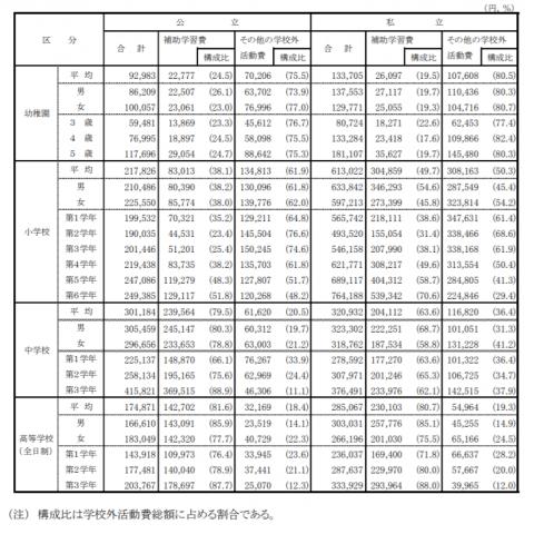 男女別・学年別学校外活動費
