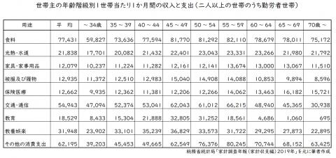 総務省統計局から家計支出の平均データ