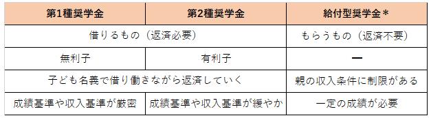日本学生支援機構の主な奨学金制度