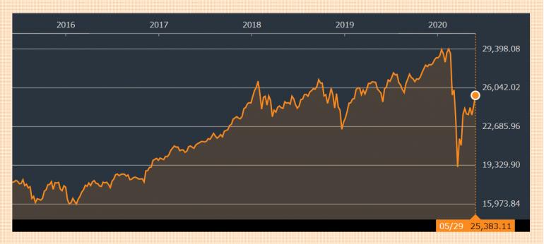 NYダウ平均株価推移
