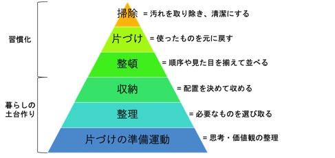 お片付けピラミッド