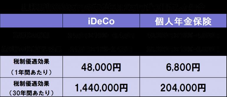 会社員の場合のiDeCoの所得控除イメージ