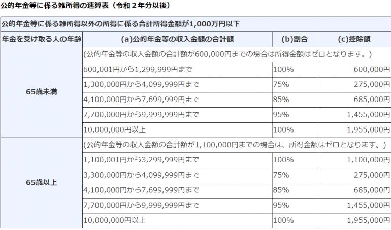 「公的年金等控除」の表