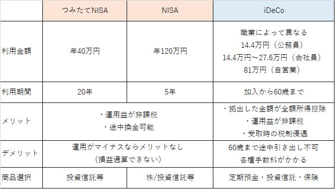 NISA・つみたてNISA・イデコの比較