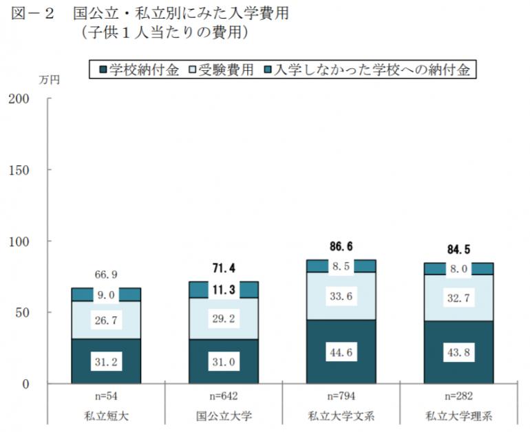 国立大学と私立大学の初年度納付金の平均額