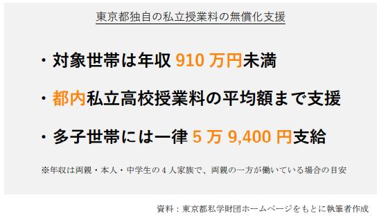 東京都独自の私立授業料の無償化