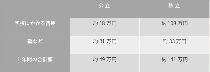 文部科学省「平成30年度子供の学習費調査」をもとに執筆者作成(中学校)_